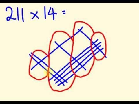 Rumus Matematika, Cara Cepat Belajar Matematika & Trik Perkalian