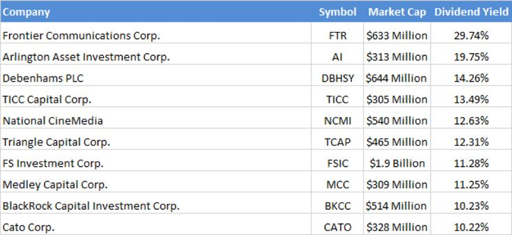 Investment U - The Top 10 High-Yielding Dividend Small Cap Stocks <nobr>Under $15</nobr>