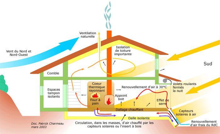 Fonctionnement D Ete Pare Soleil Terrasse Ventilation Naturelle