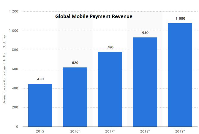 PayPal's strong growth is expected to continue. PayPal continues to grow accounts, transactions, and payment volume. Investors will bid the stock up for this st