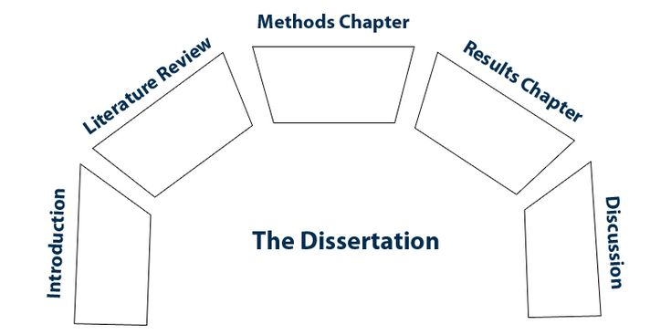 importance of a methodology in dissertation Abstract the aim of this dissertation was to study the difficulties that some  students of  on the role of statistics anxiety in research methodology courses,  or on.