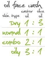 teaching true health: All-natural, homemade face wash