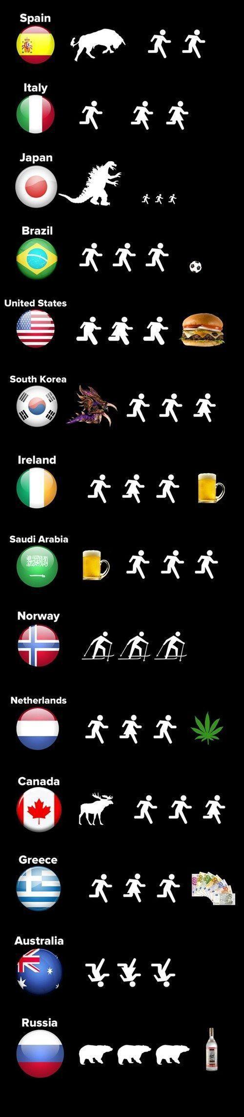 Países explicados em pictogramas. Destaque para #netherlands AHAHAHAHAHAHAH