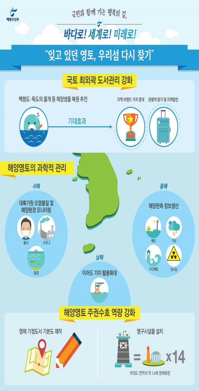 해양영토 확대, 2014 해양수산부입니다.
