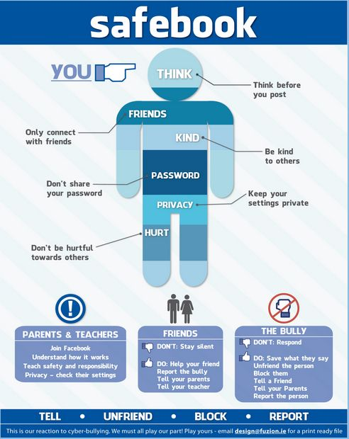 Teaches to anti-cyber bullying. Print and have as a poster in ur school. Even hanging near office.