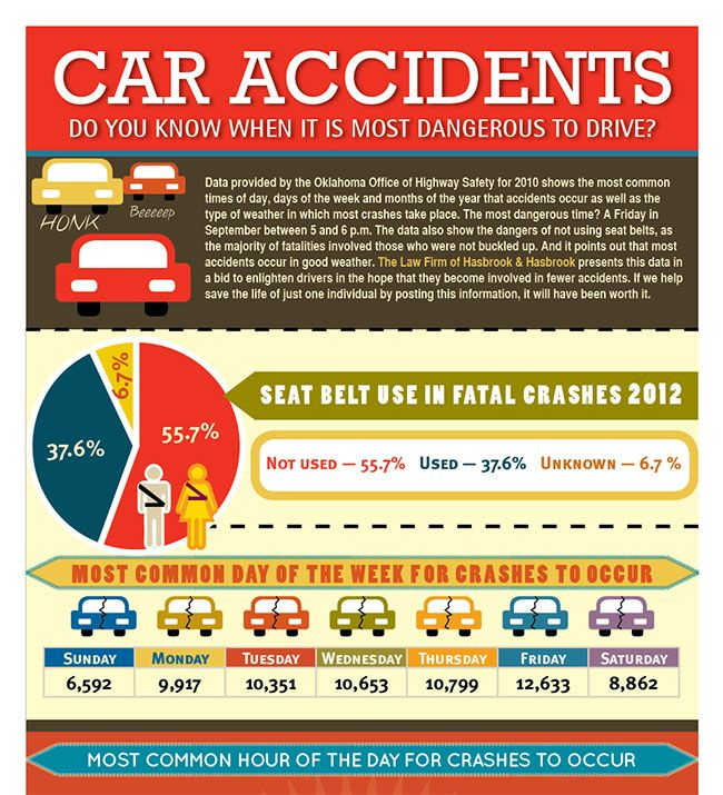 41 Best Images About Accident Infographics On Pinterest