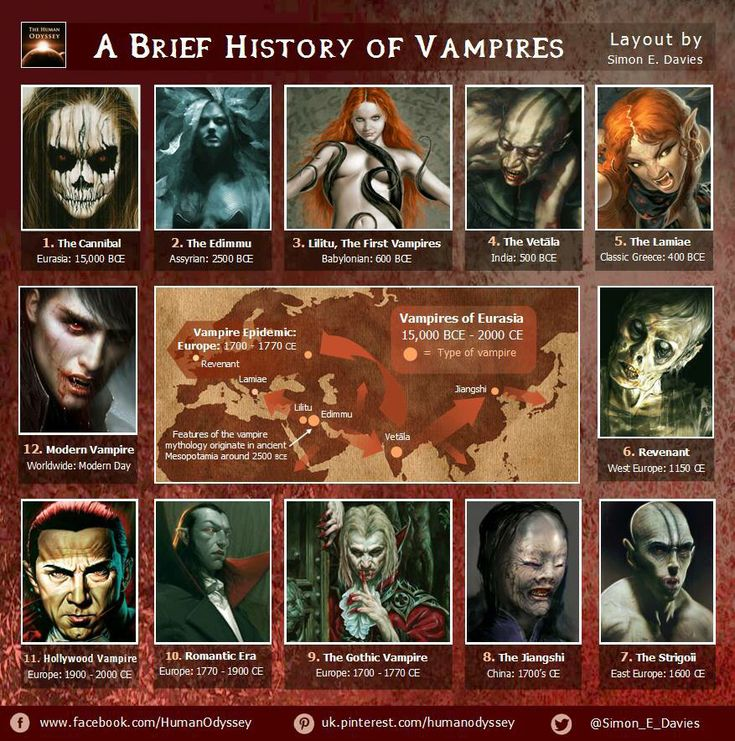the history of vampires About the author: eric michael johnson has a master's degree in evolutionary anthropology focusing on great ape behavioral ecology he is currently a doctoral student in the history of science at university of british columbia looking at the interplay between evolutionary biology and politics.