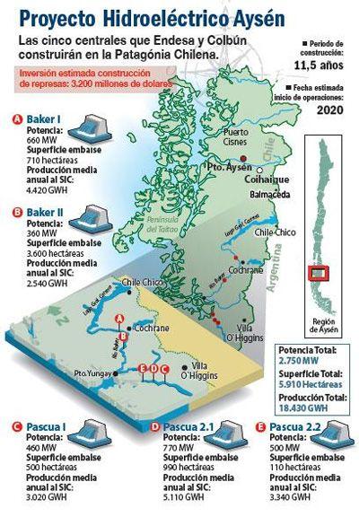 Conflictos en torno a los impactos ambientales de las infraestructuras: los aprovechamientos hidroeléctricos en la Patagonia chilena http://www.revcyl.com/www/index.php/opinion/item/2176-conflictos-en-torno-a-los-impactos-ambientales-de-las-infraestructuras-los-aprovechamientos-hidroel%C3%A9ctricos-en-la-patagonia-chilena