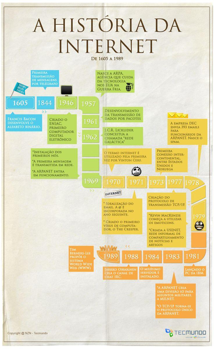 Infográfico - A história da Internet: pré-década de 60 até anos 80 [infográfico]