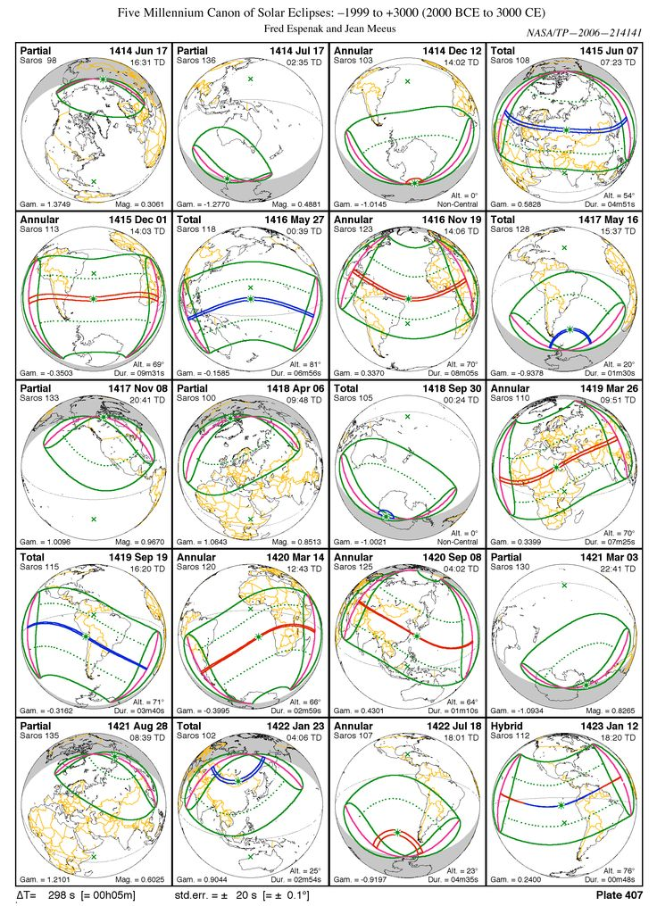 Year 1414-1423 solar eclipses