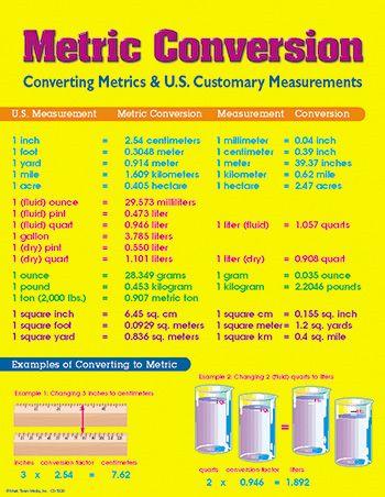 metric conversions table   Metric Conversion Chart by Carson Dellosa :: Math :: Charts ...