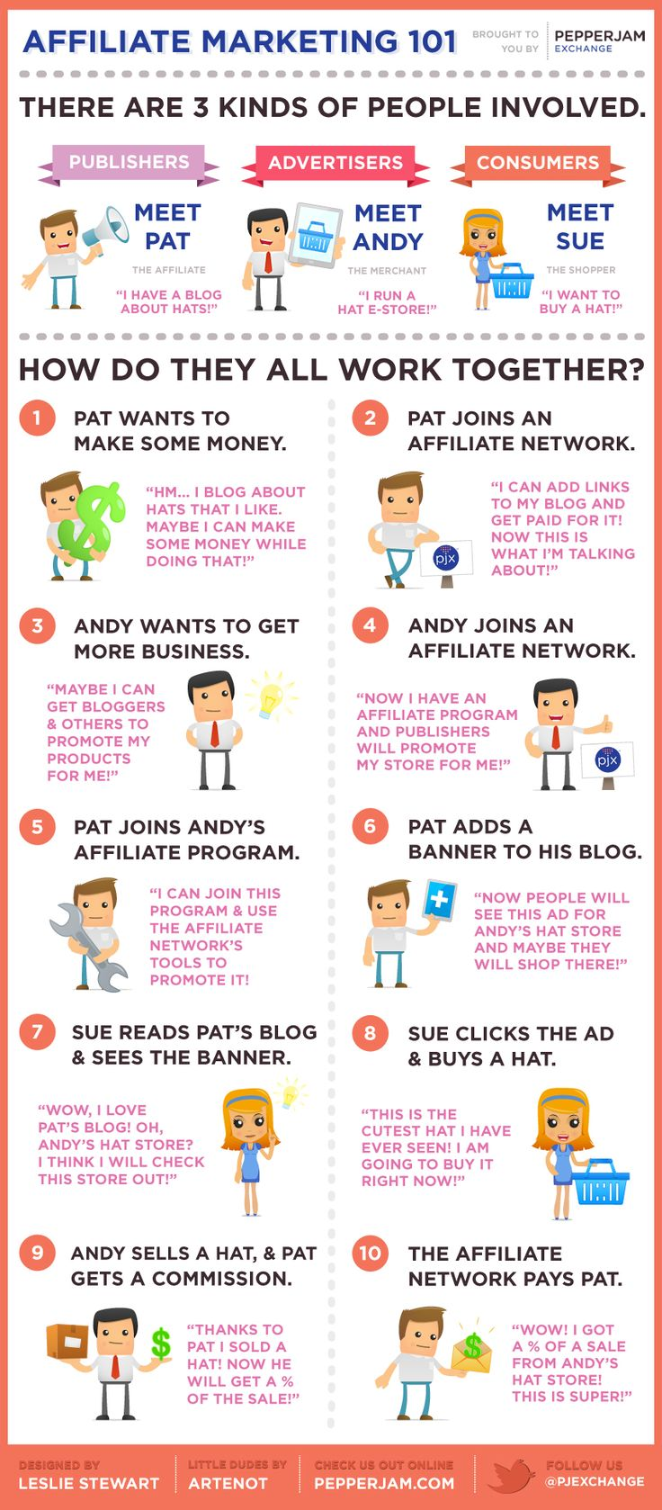 What is #Affiliate #Marketing
