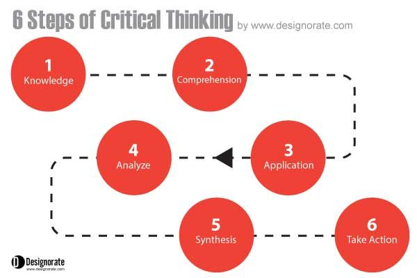 Critical thinking practice problems