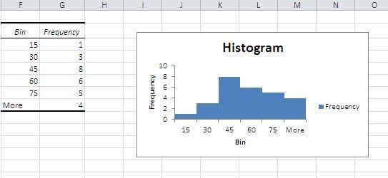 Histogram in Excel - histogram template