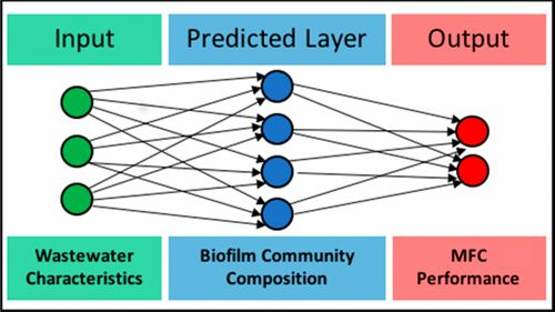 Predicting Microbial Fuel Cell Biofilm Communities and Bioreactor Performance using Artificial Neural Networks