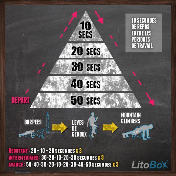 Séance de HIIT en 19 minutes avec 3 exercices sans matériel : burpees, levés de genoux et mountain climbers #HIIT