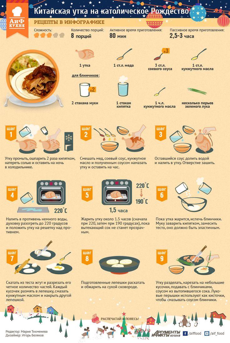 Китайская утка в инфографике