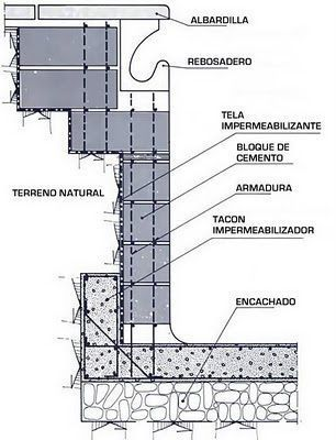 La construcción de piscinas de obra con bloques de hormigón se utiliza como alternativa a otros tipos de piscina como las piscinas de hormigón armado (las que yo recomendaría) o las modernas piscinas prefabricadas de fibra de vidrio. La fábrica de bloque de hormigón se suele emplear en la construcción de piscinas pequeñas, con paredes que no superan los dos metros, e incluso en autoconstrucción. Los bloques de hormigón, que se unen mediante mortero, se rigen, en España, por las
