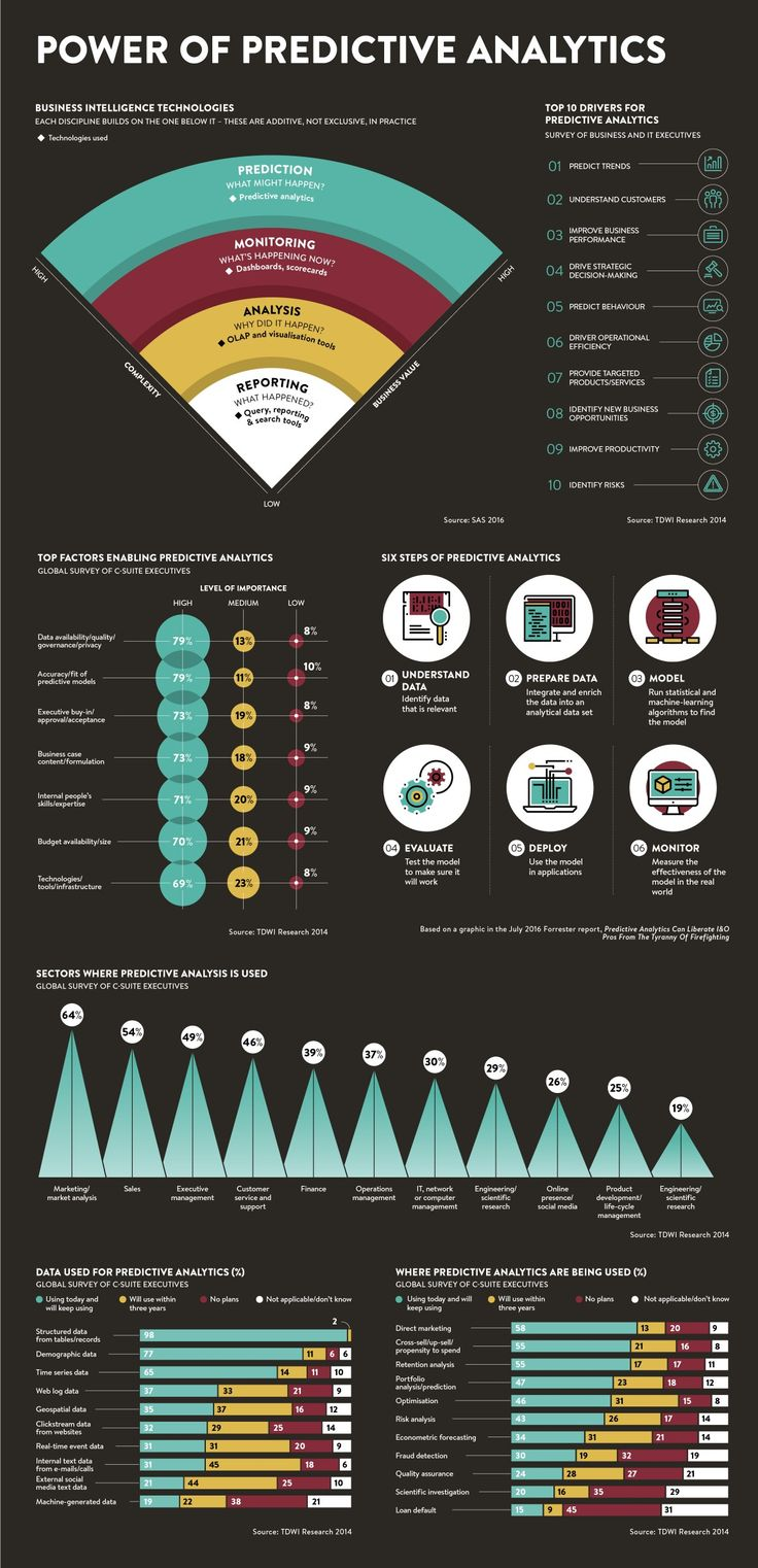 The power of predictive analytics - Raconteur