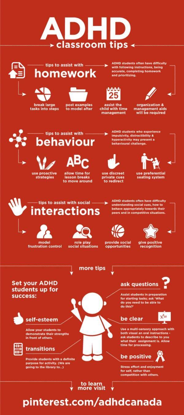 Un'interessante mappa visuale sull'ADHD per i docenti con alcuni consigli | Didattica Orizzonte Scuola