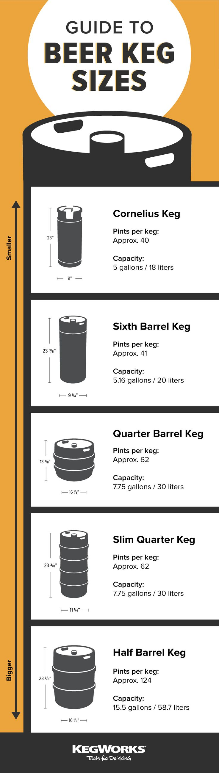 Different keg sizes have different purposes and will be used in different situations.