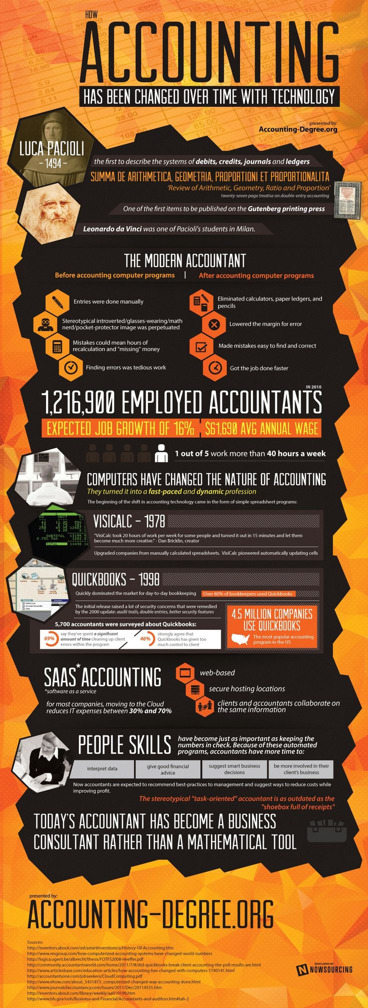 Technology Forever Changed the Accounting Profession Infographic