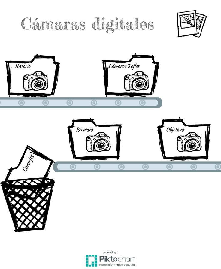 Infografias de alumnado de bachillerato para #cinedumotion http://cinedumotion.blogspot.com proyecto de cultura audiovisual para enseñanza secundaria