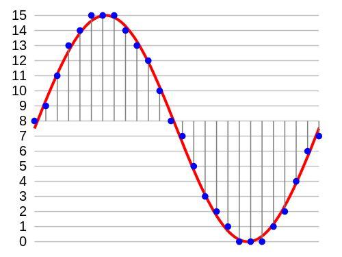 http://www.divilabs.com/2014/12/pulse-code-modulation-pcm-through-matlab.html#at_pco=smlrebh-1.0&at_si=55d7727175ffa126&at_ab=per-2&at_pos=2&at_tot=5