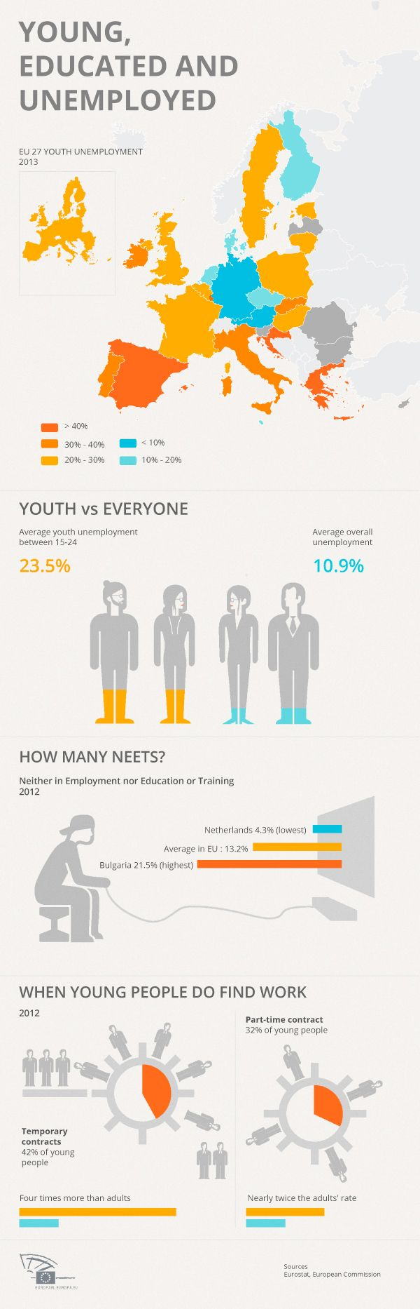Employment MEPs approve plans to help more young people to work or training