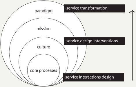 23 best Person centred planning images on Pinterest