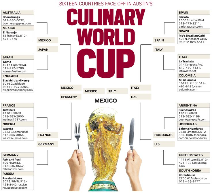Sixteen countries face off in Austin's culinary World Cup