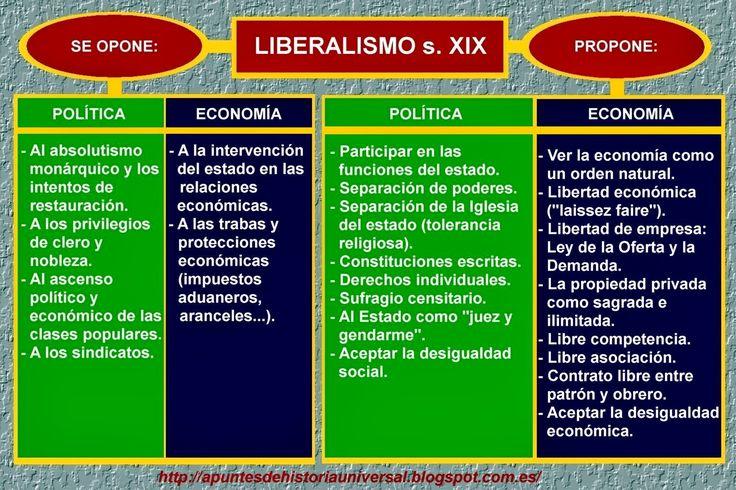 Los ciclos revolucionarios del XIX: El liberalismo y la revolución de 1820 ~ APUNTES DE HISTORIA UNIVERSAL