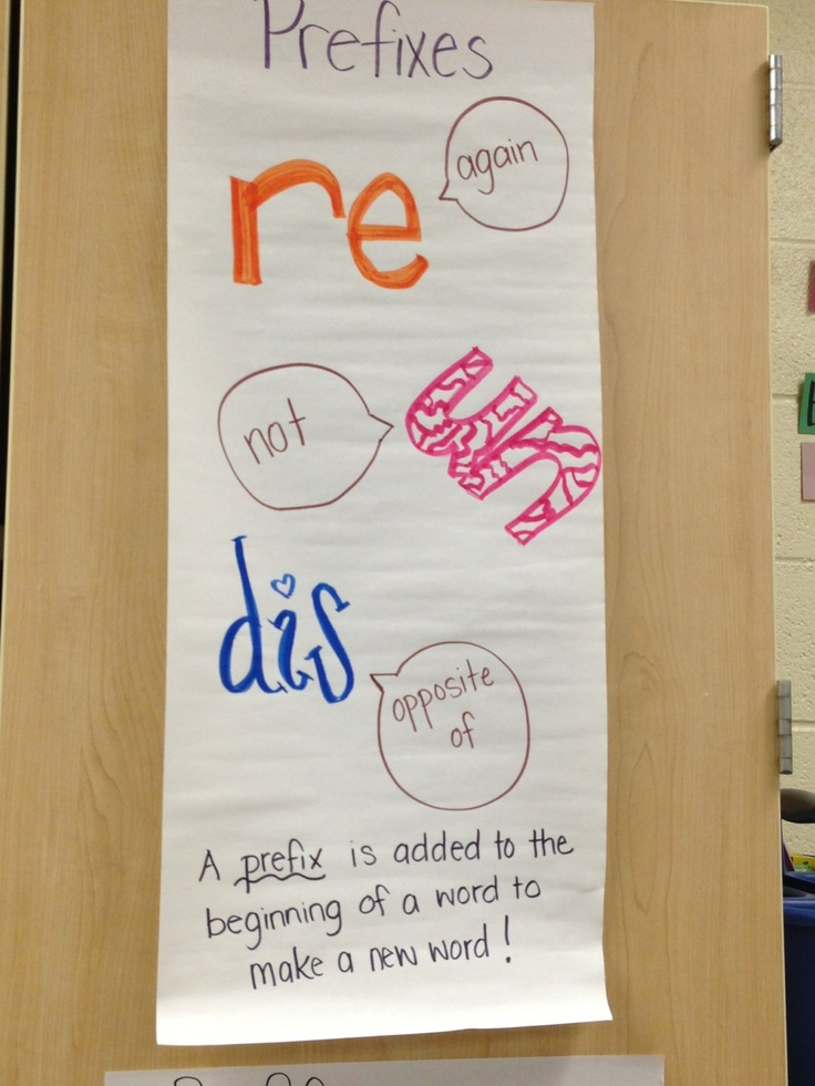 Prefix Anchor Chart Re