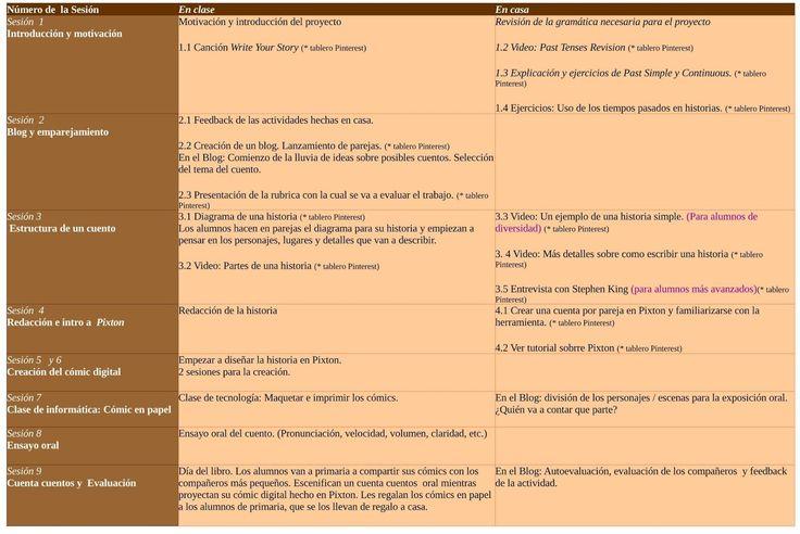 Proyecto final: Cronograma y Secuencia de las actividades