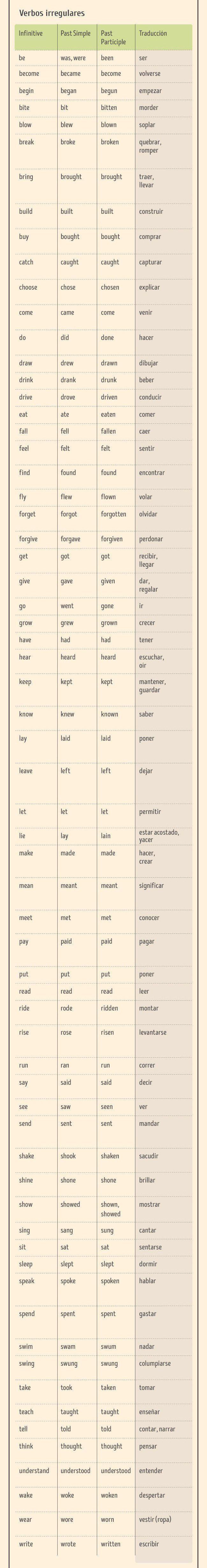 Aprende todo acerca del inglés sin salir de este post