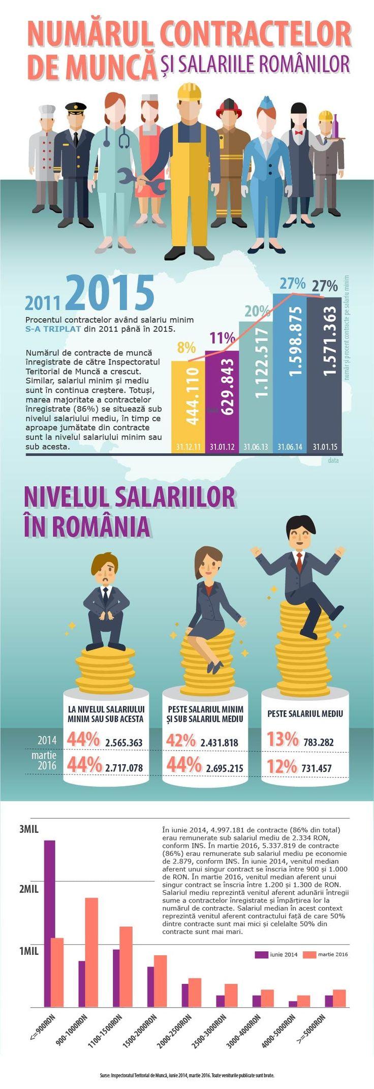 Numărul de contracte de muncă înregistrate de către Inspectoratul Teritorial de…