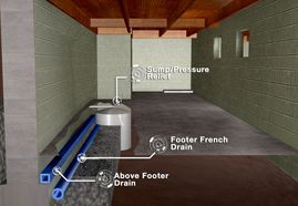 No basement waterproofing job would be complete without the following:- Flood Guard Backflow Valve, Washer Hoses, Wall Coverings, White Wall, Tidy Crawl, Tuxedo Board, Glass Block Windows, Carbon Monoxide Detector, Dryer Vent Hose, Santa Fe Dehumidifiers, Ice Guard, Mold Treatment
