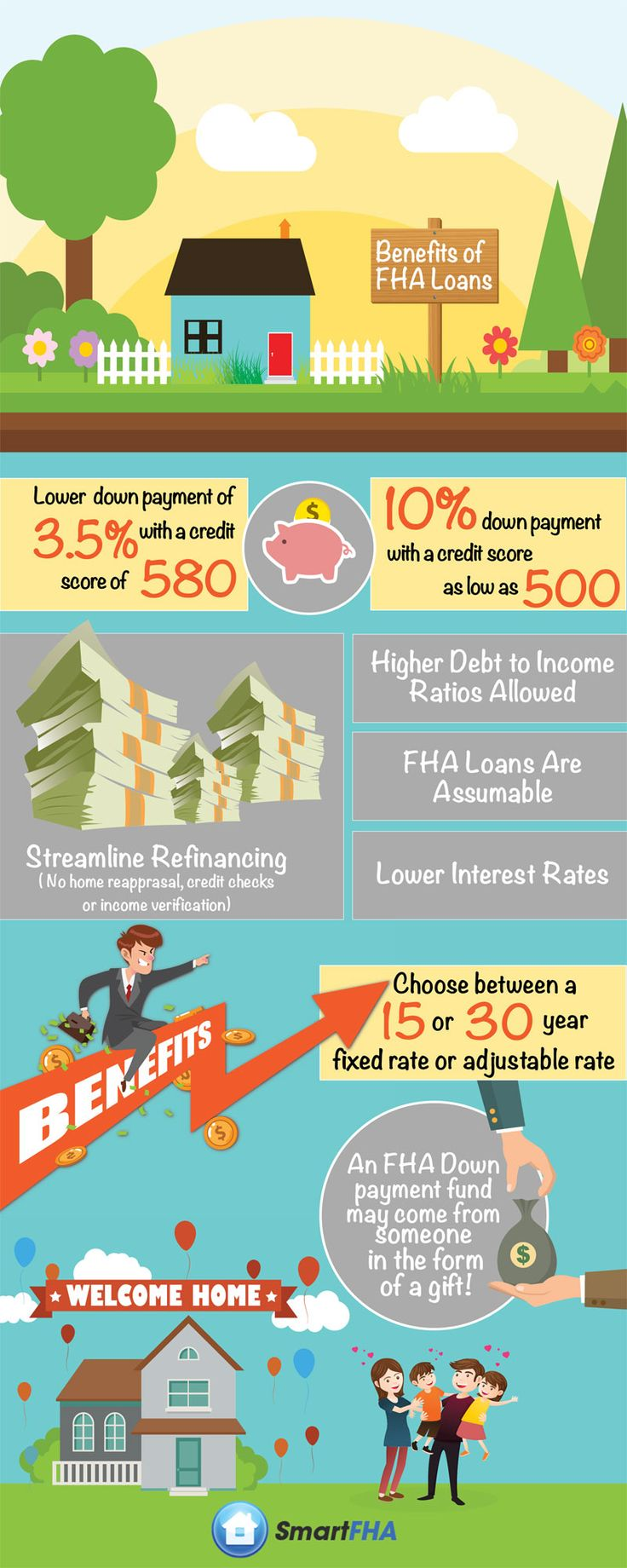 Worksheets Fha Streamline Refinance Calculator Worksheet best 25 fha loan ideas on pinterest home buying process house benefits of loans
