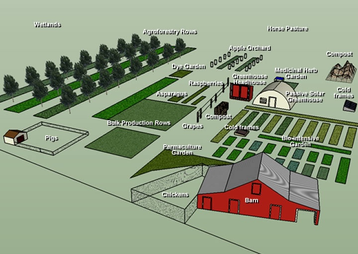 Big Farm Layout Lay Of The Land Pinterest Farm