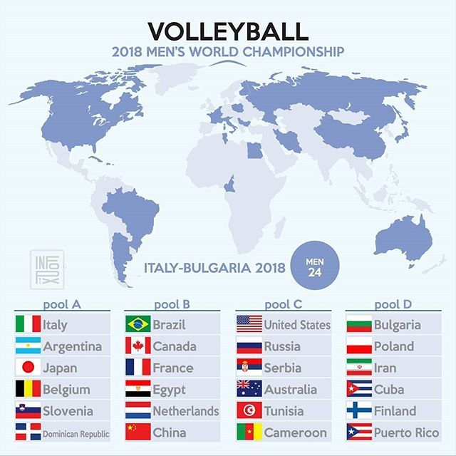 Men's World Championship Italy-Bulgaria 2018 . #WorldChampionship . Pool A: Italy. Argentina. Japan. Belgium. Slovenia. Dominican Republic. . Pool B: Brazil. Canada. France. Egypt. China. Netherlands. . Pool C: United States. Russia. Serbia. Australia. Tunisia. Cameroon. . Pool D: Bulgaria. Poland. Iran. Cuba. Finland. Puerto Rico. . #Poland #France #Australia #Netherlands #Iran #Egypt #USA #Brasil #Argentina #Russia #Serbia #Japan #China #Italia #Bulgaria #Canada . Source #FIBV and Wiki…