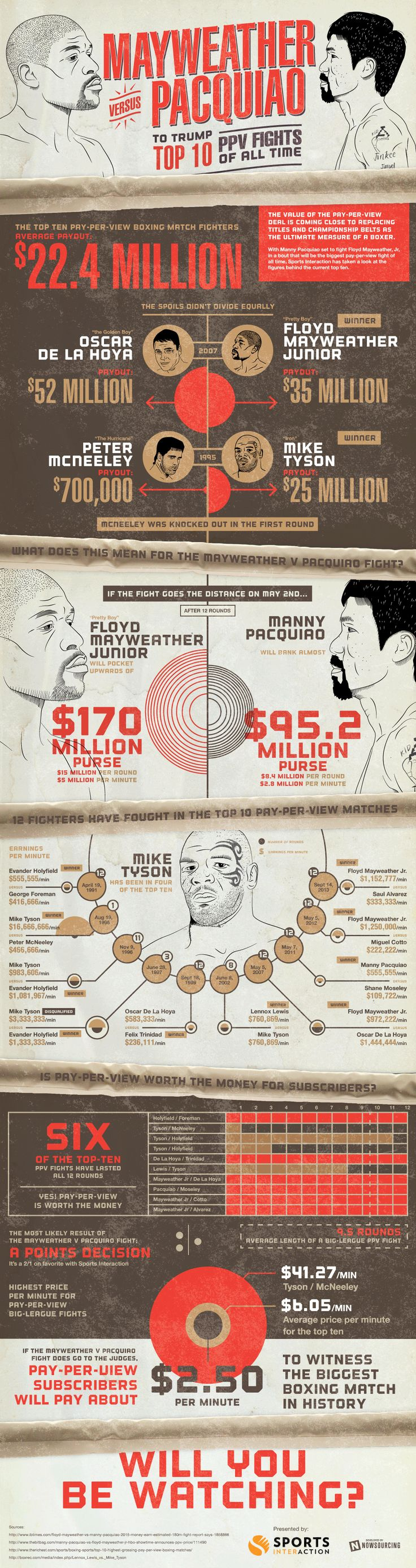 The Top 10 Pay-Per-View Fights Of All Time [Infographic]