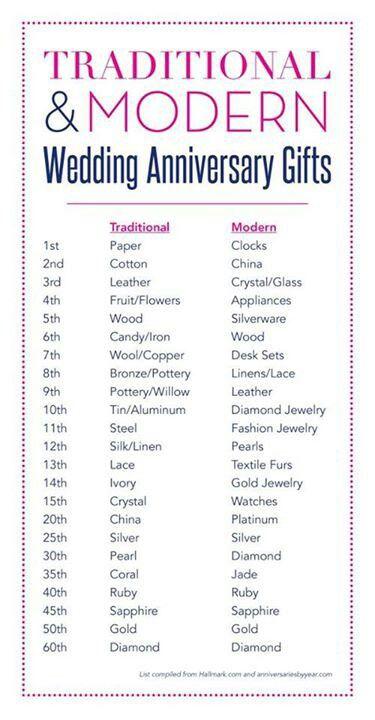 Wedding Anniversary Gifts By Year Chart: Anniversary Gift Chart