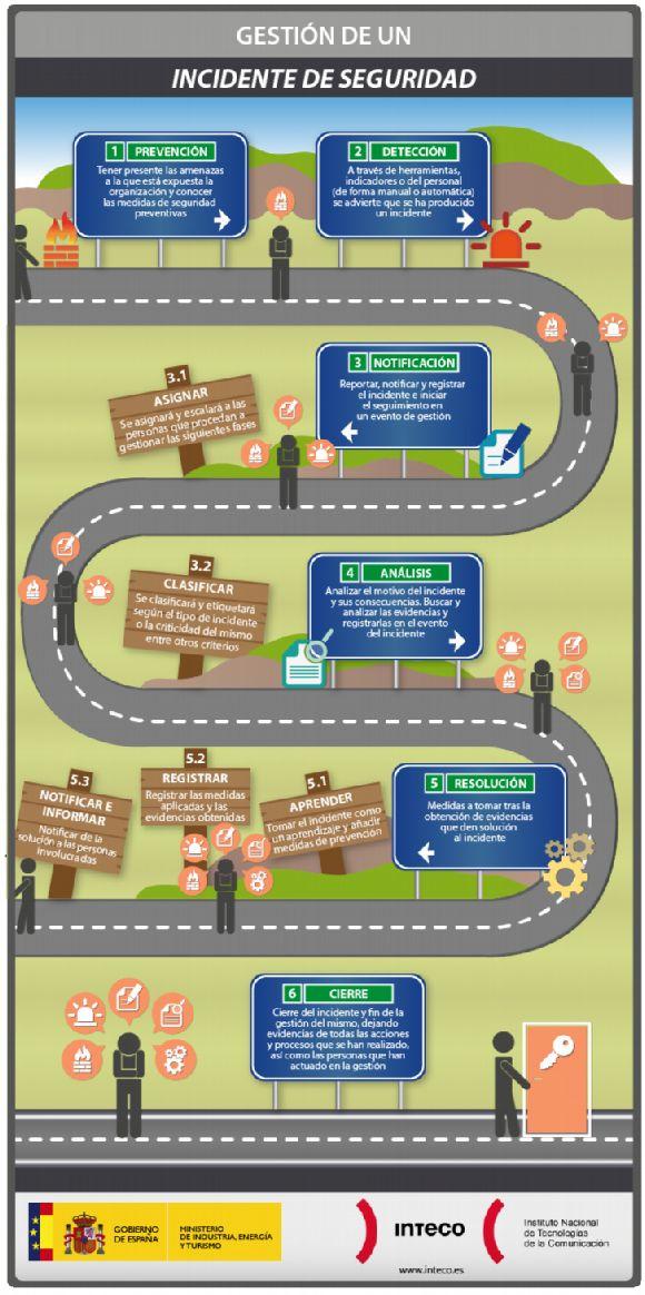 Infografía: gestión de incidentes de seguridad, del Inteco. Vía @prevencionar
