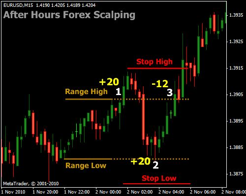 How to scalp forex