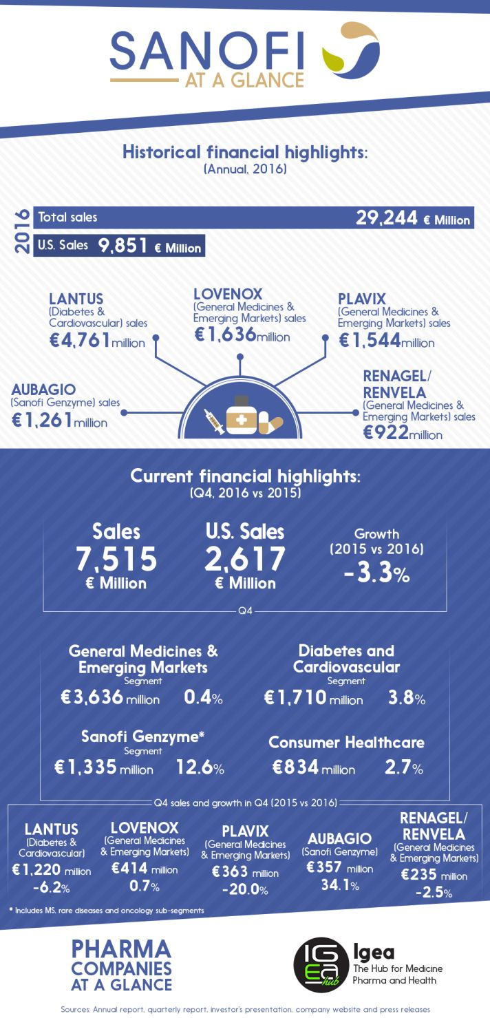 Best Pharmaceutical Companies at a Glance: Sanofi http://igeahub.com/2017/02/26/best-pharmaceutical-companies-at-a-glance-sanofi #pharma