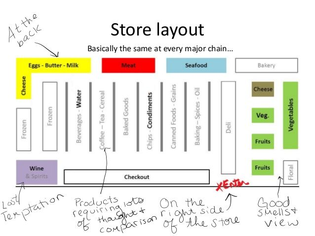Simple Grocery List Template >> 23 + Nice Grocery Store