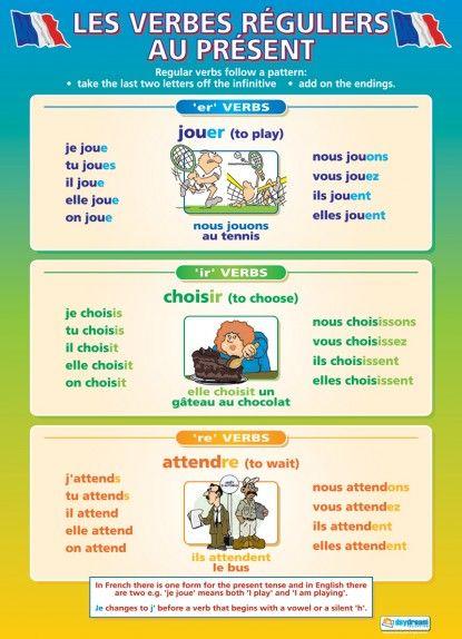 Les Verbes Reguliers au Present | French Educational School Posters
