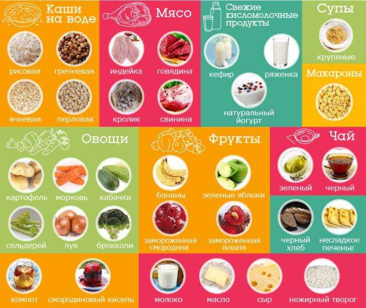 Диета Кормящей Матери В Первый. Питание кормящей мамы после родов (при ГВ): таблица по месяцам