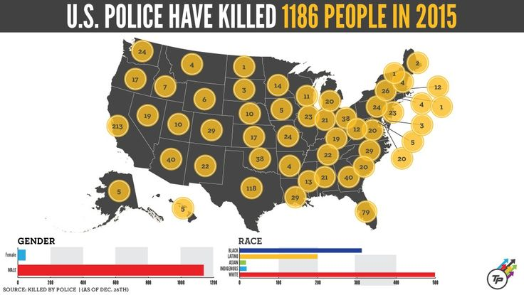 Here's How Many People Police Killed In 2015 | ThinkProgress