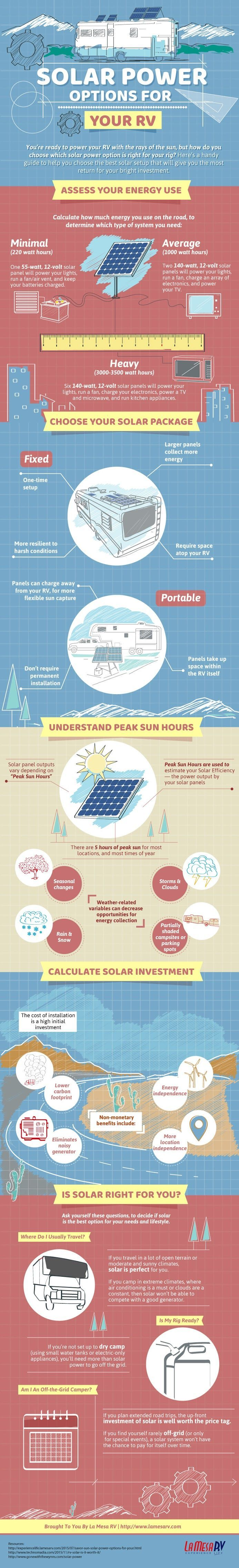 Powerful Great tips for Using Solar Power For Your RVThe real   The reality of solar is that many RVers have yet to take advantage of the real benefitscosts and cost savings associated with going solar and some may still want to take time to assess if investing in solar makes sense.
